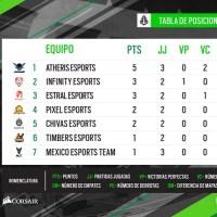 Campeonato Mexicano de Tom Clancy's Rainbow Six® Siege cierra su segunda semana