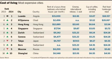 Source: Mercer, Financial Times