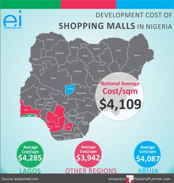Shopping Center Development Costs in Nigeria, Source: estateintel.com