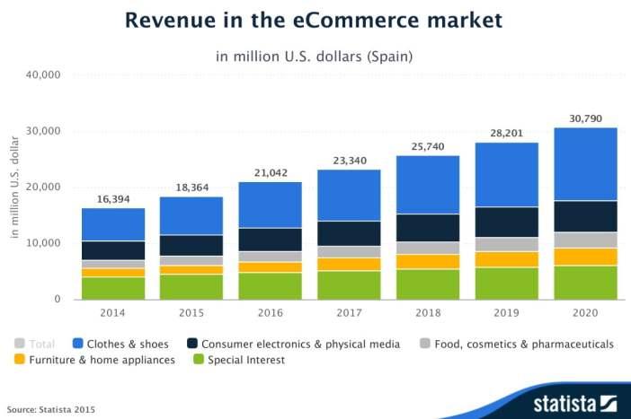 comercio electrónico online El número de tiendas online crece al mismo ritmo que las ventas por Internet.