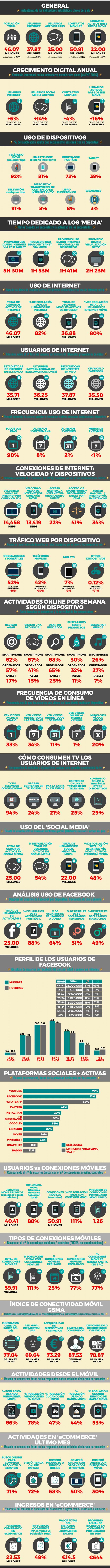Usuarios Internet, Social Media y Móvil en España   Informe 2017