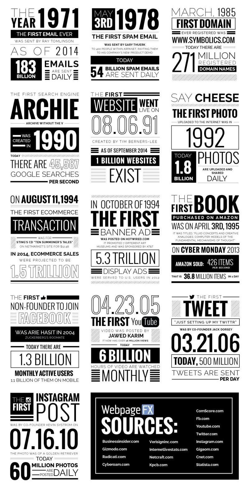"""ver en la pantalla del ordenador como alguien, desde algún sitio, nos respondía un sencillo mensaje. Se llamaban las """"autopistas de la información"""", y esta infografía quedará para la historia. Todo comenzo así:"""