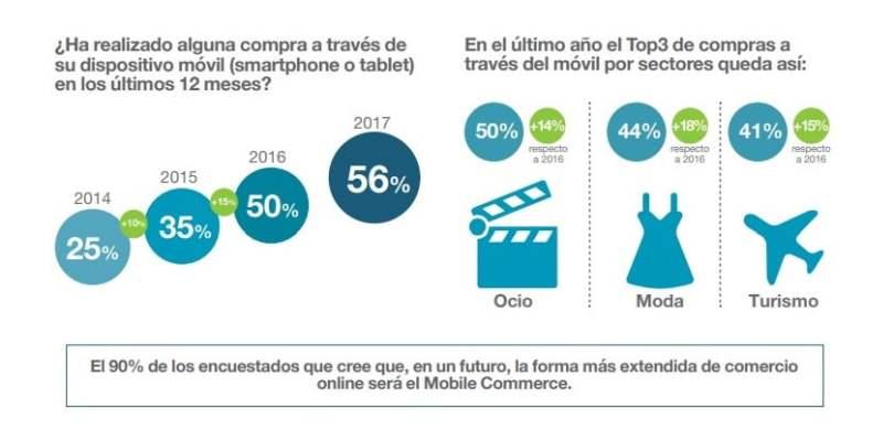 comercio móvil o m-Commerce