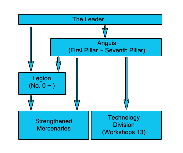 ouroboros_hierarchy