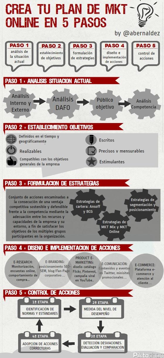 social media plan, redes sociales, marketing on line