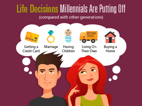 Life decisions millennials are putting off