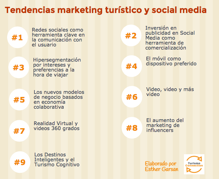 Tendencias en marketing turistico y social media infografia esthergarsan