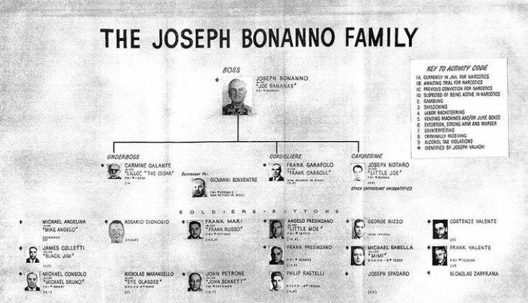 bonanno crime family
