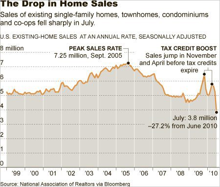 Widespread Fear Freezes Housing Market, NYT Image