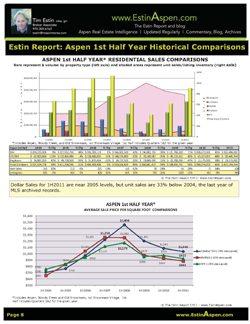 The Estin Report 1st Half 2011: State of the Aspen Real Estate Market: July 14, 2011 Image