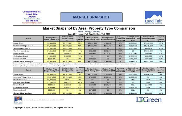 Pitkin County Colorado Real Estate Market Report June 2011 Image
