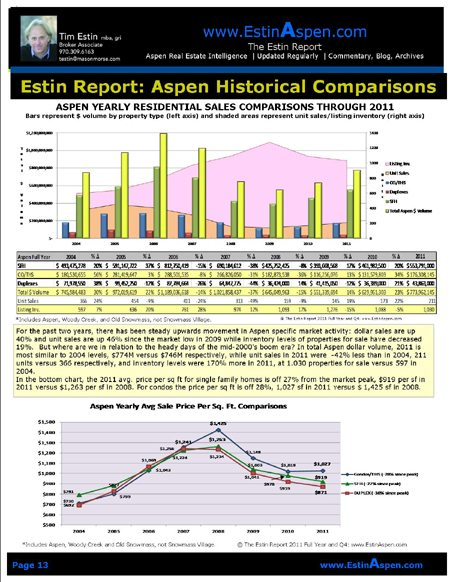 The Estin Report: State of the Aspen Real Estate Market 2011 Year and 4th Quarter Image