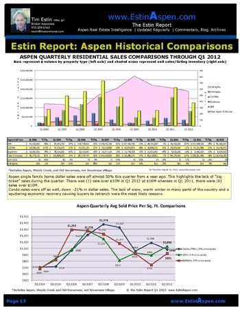 The Estin Report Aspen Snowmass Weekly Real Estate Sales and Statistics: Closed (9) and Under Contract (11): Apr 15 – 22, 2012 Image