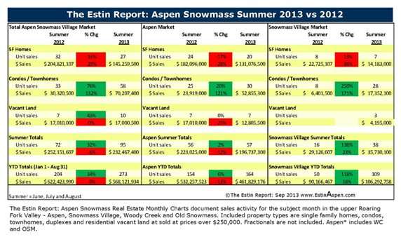 The Estin Report Aspen Snowmass Weekly Real Estate Sales and Statistics: Closed (14) and Under Contract / Pending (7): Sept 29 – Oct 6, 2013 Image