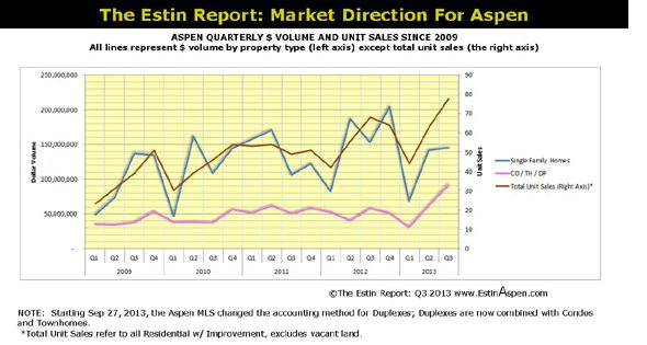 The Estin Report Aspen Snowmass Weekly Real Estate Sales and Statistics: Closed (10) and Under Contract / Pending (11): Oct  20 – 27, 2013 – 2006 Built Maroon Creek Home sells at 46% discount to Original Ask. Image