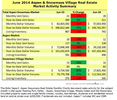 Jul 6 – 13, 2014 Estin Report Last Week's Aspen Snowmass Real Estate Sales & Stats: Closed (5) + Under Contract / Pending (19) Image