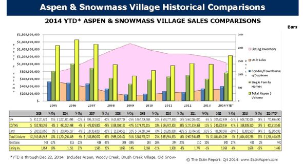 2014 Aspen Real Estate Market is Best Since 2007 Image