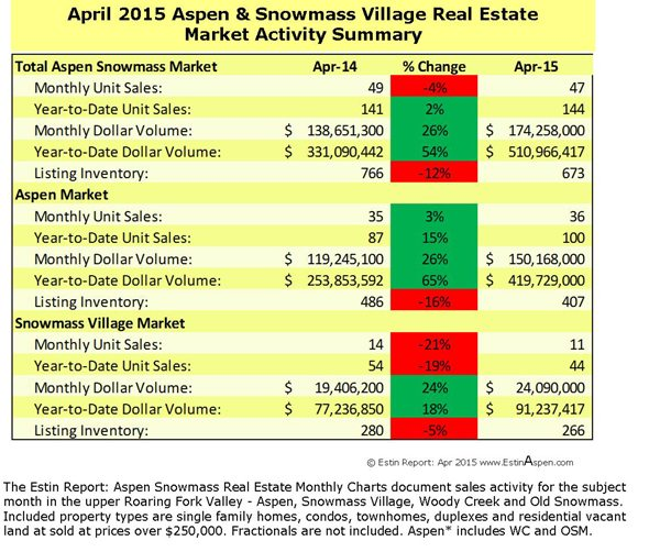 Estin Report April 2015 Market Snapshot Aspen Snowmass Real Estate Image