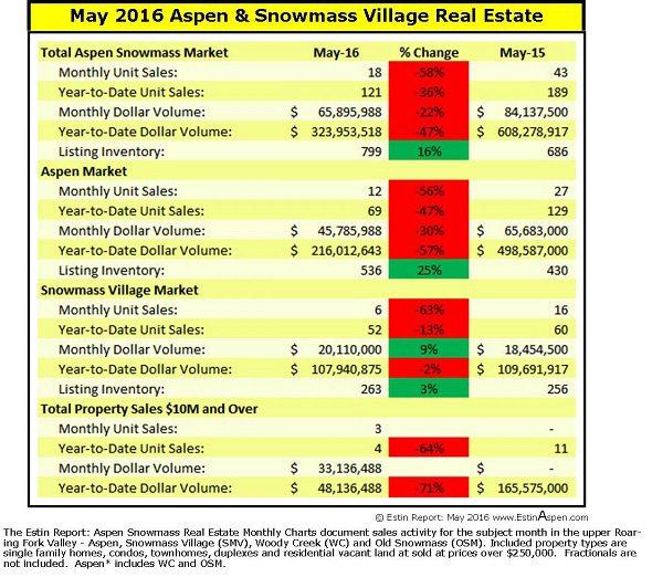 The Estin Report: May 2016 Market Snapshot Aspen Snowmass Real Estate Image