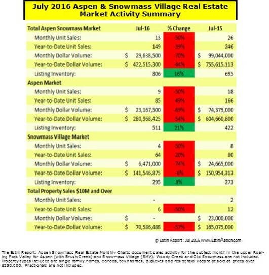Estin Report: July 2016  Aspen Snowmass Real Estate Market Snapshot Image