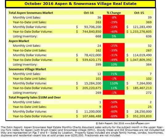 Estin Report: Oct 2016 Aspen Snowmass Real Estate Market Snapshot Image
