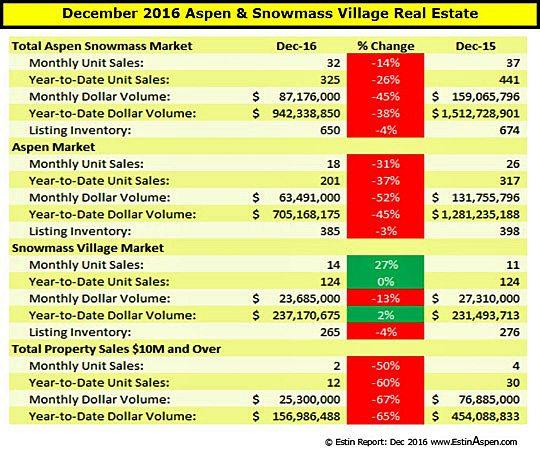 Estin Report: Dec 2016 Aspen Snowmass Real Estate Market Snapshot Image
