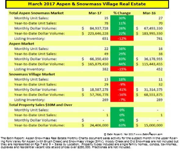 040317 estin report mar 2017 summary snapshot aspen real estate 3 590w