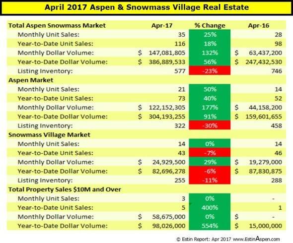 050117 Estin Report Apr 2017 Aspen SMV Real Estate Market Snapshot Pg1 96res 590w