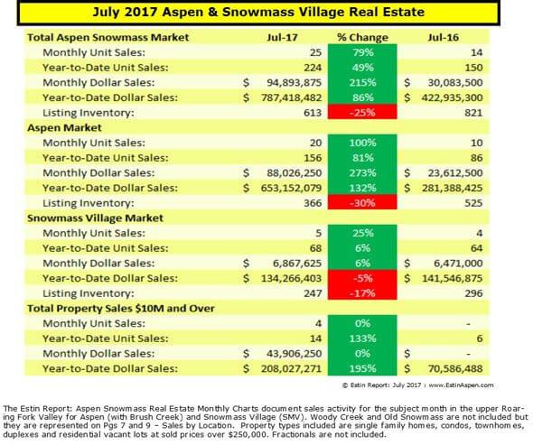 Estin Report July 2017 Aspen Snowmass Real Estate Market Report Monthly Snapshot Image