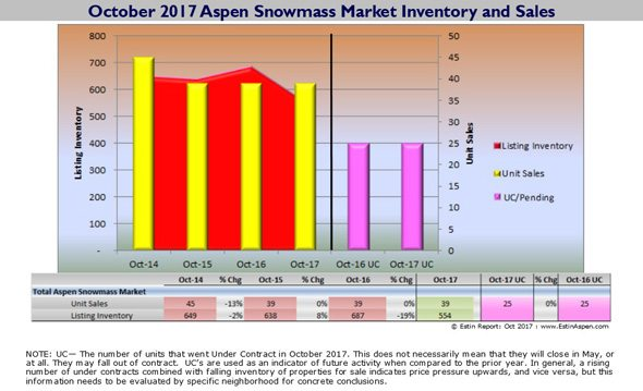 Estin Report Oct 2017 Aspen Snowmass Real Estate Report Monthly Snapshot Image