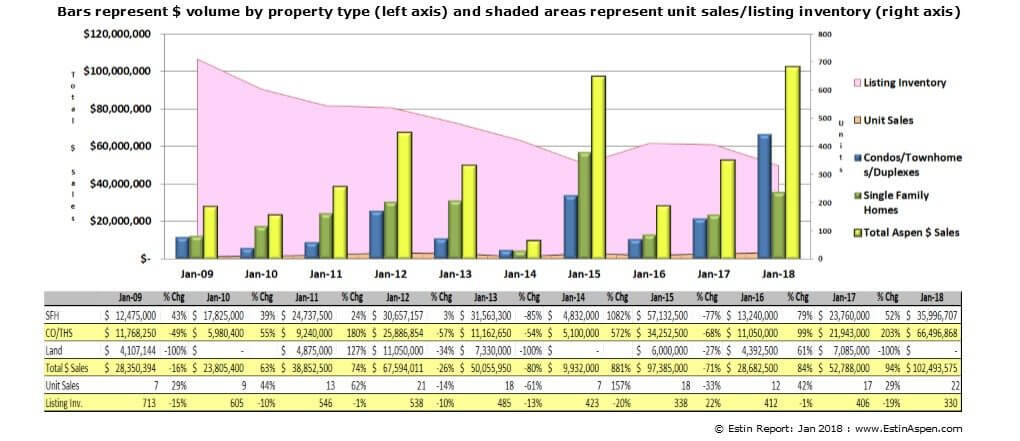 Estin Report Jan 2018 Aspen CO Real Estate Market Report Monthly Snapshot Image