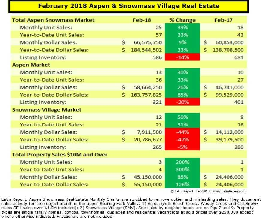 Estin Report: Feb 2018 Aspen CO Real Estate Market Report Snapshot Image