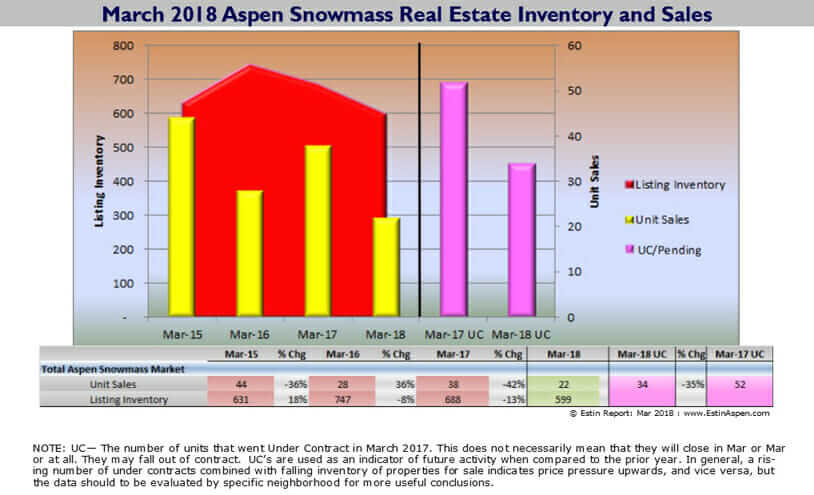 Estin Report: March 2018 Aspen CO Real Estate Market Report Snapshot Image