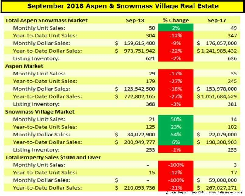 Estin Report: Sep 2018 Aspen CO Real Estate Market Report Snapshot Image