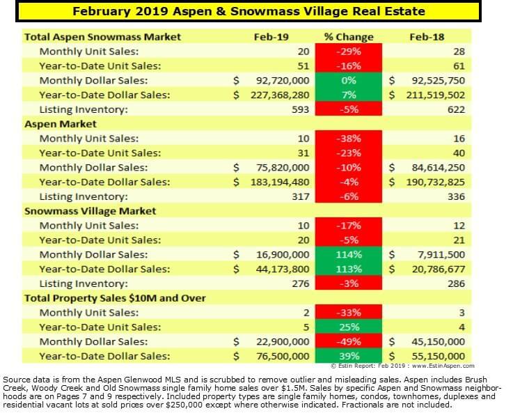 Estin Report: Feb 2019 YTD Aspen CO Real Estate Market Report Snapshot Image