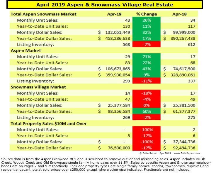 Estin Report April 2019 YTD Aspen Real Estate Market Report Snapshot Image
