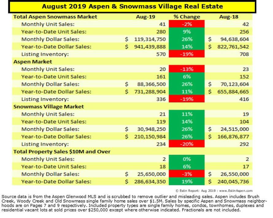 Estin Report Aug 2019 YTD Aspen Snowmass Real Estate Market Report Snapshot Image