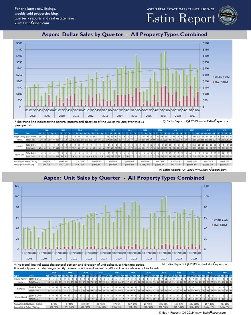 Estin Report Q1 2008 – Q4 2019: Aspen & Snowmass Historic Real Estate Market Performance Charts by Property Types and Dollar & Unit Sales Image