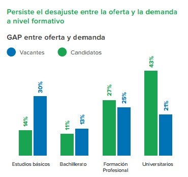 trabalho universitarios espanha