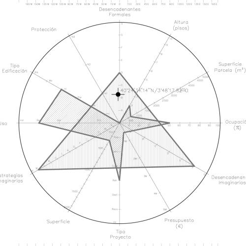 Mapa Paramétrico