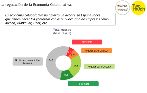 Figura 4 - Estudio economía colaborativa