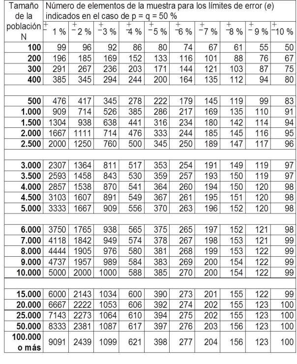 Tabla tamaño muestral 95,5 - población finita