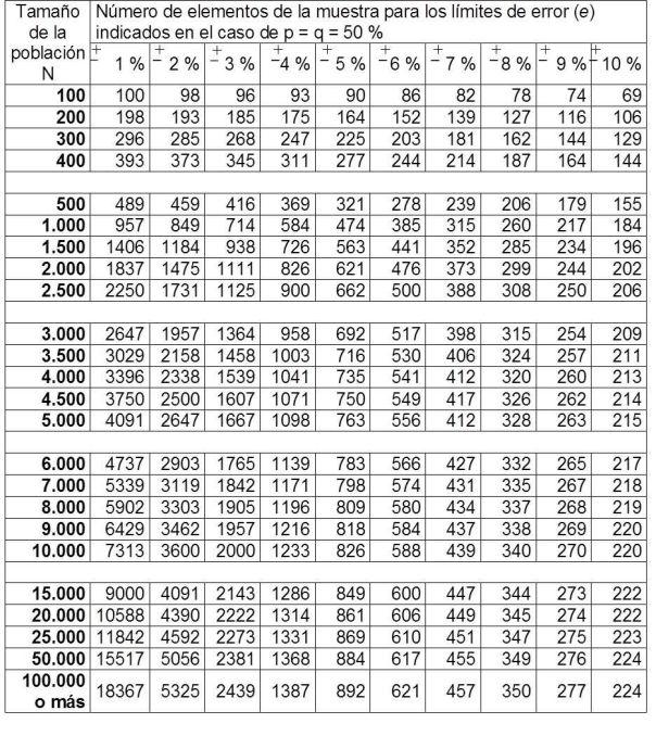 Tabla tamaño muestral 99,7 - población finita