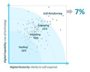 Capgemini - empresas digitales