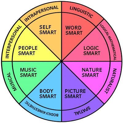 Multiple Integence by  Howard Gardner