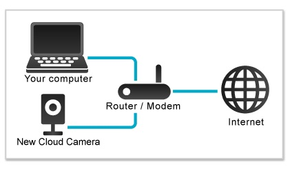 FAM CAM Connecting to Devices