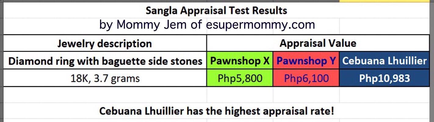 Appraisal Comparison Table fo Cebuana Lhuillier Vs two competitors