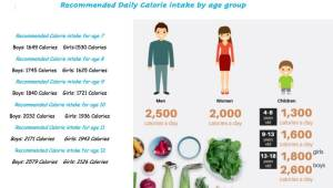 Daily Calorie Intake by Age Group
