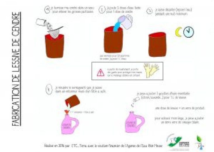 schéma lessive de cendre Laura Lerognon