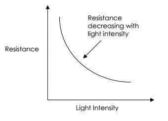 LDR working basics: graph between intensity of light and the resistance of LDR